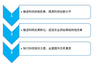 强化科技支撑 助力乡村振兴(图)