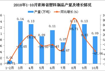 2018年1-10月青海省塑料制品产量为0.9万吨 同比下降17.43%