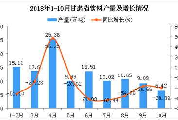 2018年1-10月甘肃省饮料产量及增长情况分析