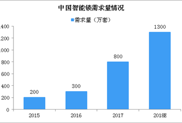 智能锁广告事件怎么回事?中国智能锁行业前景如何?(图)