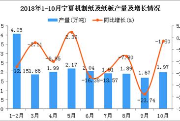2018年1-10月宁夏机制纸及纸板产量为19.55万吨 同比下降10.03%