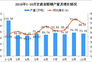 2018年1-10月甘肃省粗钢产量为690.92万吨 同比增长55.76%