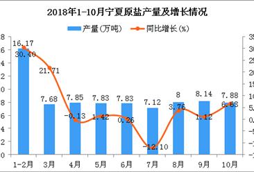 2018年1-10月宁夏原盐产量及增长情况分析