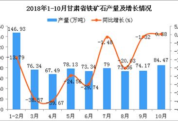2018年1-10月甘肃省铁矿石产量为753.23万吨 同比下降20.36%