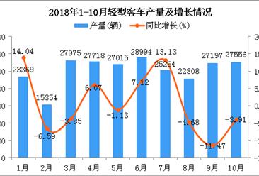 2018年10月轻型客车产量维持增长:同比下降3.91%