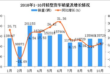 2018年1-10月轻型货车销量及增长情况分析