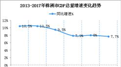 2018年湖南株洲产业结构及产业转移分析:工业机器人等产业优先发展(图)