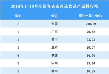 2018年1-10月全国各省市冷冻饮品产量排行榜