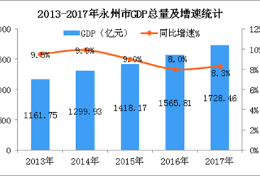 2018年湖南永州市产业结构及产业转移分析:汽车等九大产业优先发展(图)