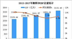 2018年湖南衡阳市产业结构情况及产业转移分析:哪些产业将优先承接发展?(图)