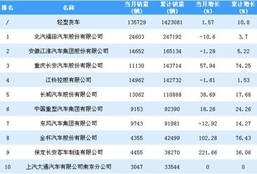 2018年1-10月轻型货车企业销量排行榜