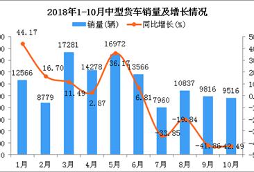 2018年1-10月中型货车销量及增长情况分析:同比下降7.04%