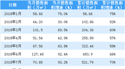 2018年11月世茂房地产销售简报:累计销售额突破1500亿(附图表)