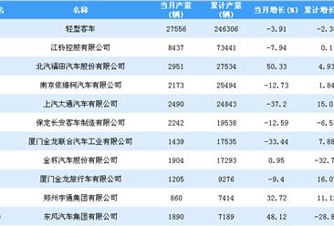 2018年1-10月轻型客车企业产量排行榜TOP20