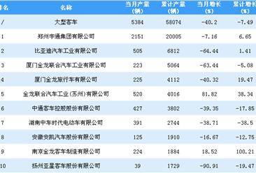 2018年1-10月大型客车企业产量排行榜TOP20