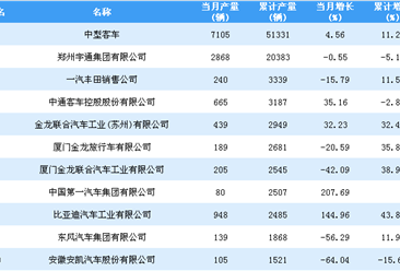 2018年1-10月中型客车企业产量排行榜