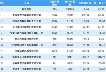 2018年1-10月重型货车企业产量排行榜TOP20