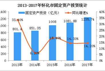 2018年湖南怀化市产业结构及产业转移分析:食品等八大产业优先发展(图)