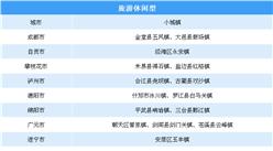 第三批国家级特色小镇申报:四川省大力培育发展200个特色小城镇名单一览(附表)