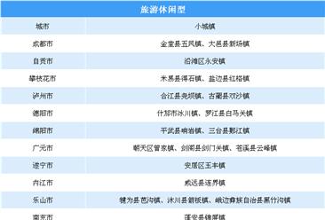 第三批國家級特色小鎮申報:四川省大力培育發展200個特色小城鎮名單一覽(附表)