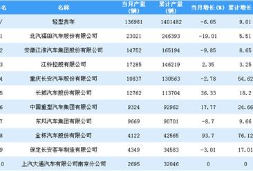 2018年1-10月轻型货车企业产量排行榜