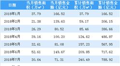 2018年11月中国金茂销售简报:累计销售额1138亿(附图表)