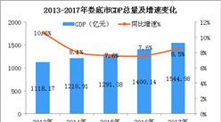 2018年湖南娄底市产业结构情况及产业转移分析(图)
