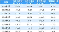 2018年11月恒大销售简报:累计销售额同比增长13.8%(附图表)