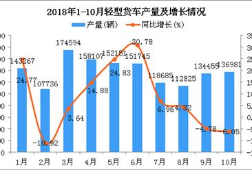 2018年1-10月轻型货车产量及增长情况分析(附图)