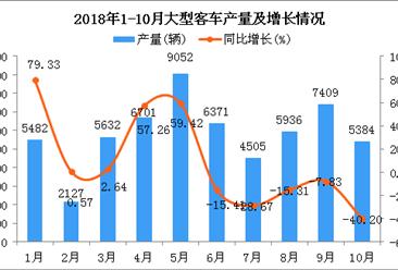 2018年1-10月大型客车产量及增长情况分析:同比下降7.49%