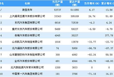 2018年1-10月微型货车企业产量排行榜TOP10