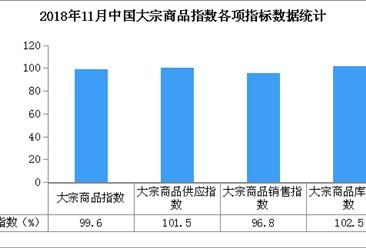 2018年11月中国大宗商品指数99.6%:跌至近九个月最低点