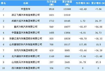2018年1-10月中型货车企业销量排行榜TOP20