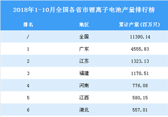 2018年1-10月全国各省市锂离子电池产量排行榜(附完整榜单)