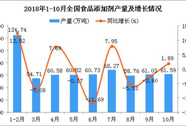 2018年1-10月全国食品添加剂产量同比下降1.26%