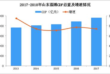2018年山东淄博产业结构情况及产业转移分析:老工业城市如何转型?(图)