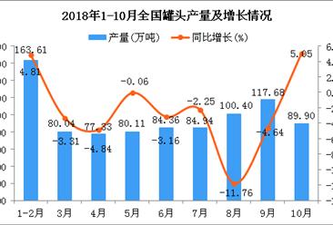 2018年1-10月全国罐头产量数据分析:同比下降1.09%