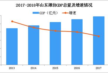 2018年山东潍坊产业结构情况及产业转移分析:优先发展哪些产业?(图)