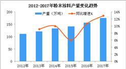 """我国""""漆改粉""""趋势加速  2018年粉末涂料规模将近200万吨(图)"""