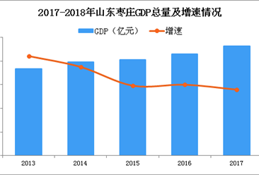 2018年山东枣庄产业结构情况及产业转移分析:枣庄优先发展哪些产业?(图)