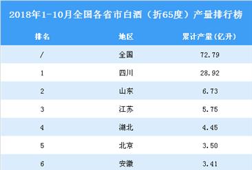 2018年1-10月全国各省市白酒(折65度)产量排行榜