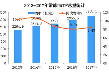 2018年湖南常德市产业结构情况及产业转移分析(图)