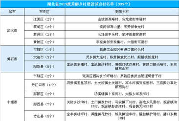 湖北省2019年度美丽乡村建设339个试点村公示名单出炉:有你的家乡吗?(附全名单)
