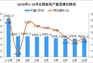 2018年1-10月全国家具产量为62576.3万件 同比增长0.01%