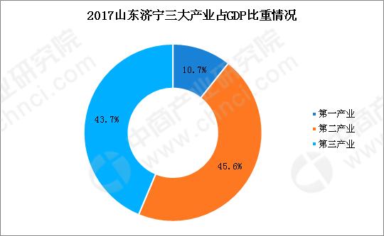 2018年山东济宁产业结构情况及产业转移分析:优