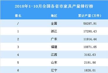 2018年1-10月全国各省市家具产量排行榜(附完整榜单)
