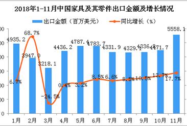 2018年1-11月中国家具及其零件出口金额增长情况分析