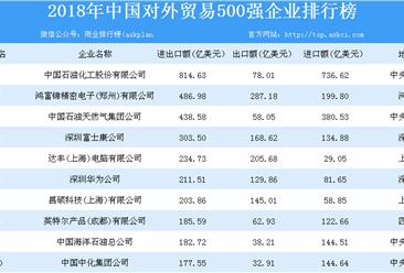 2018年中国对外贸易500强企业排行榜