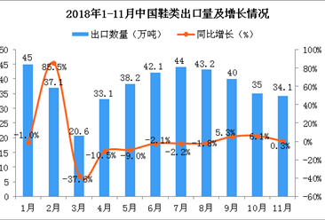 2018年11月中国鞋类出口量为34.1万吨 同比增长0.3%