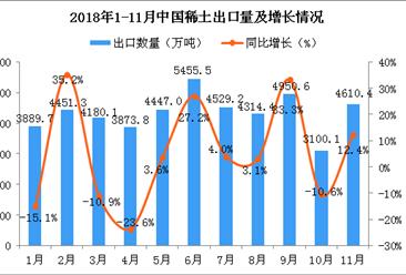 2018年11月中国稀土出口量为4610.4万吨 同比增长12.4%